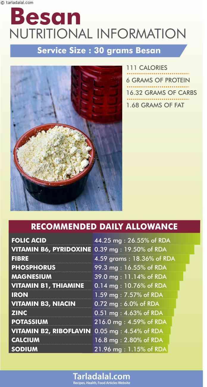 Besan-Nutritional-Information