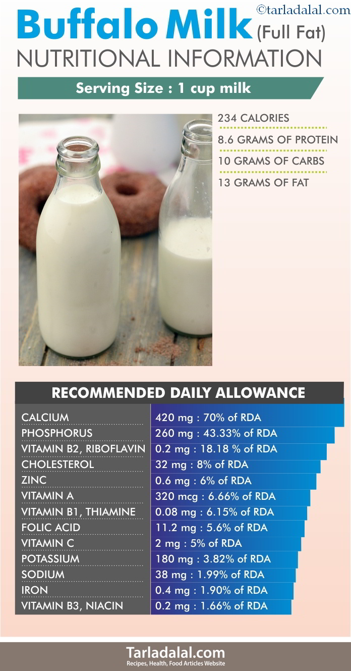 Buffalo-Milk-Nutritional-Information
