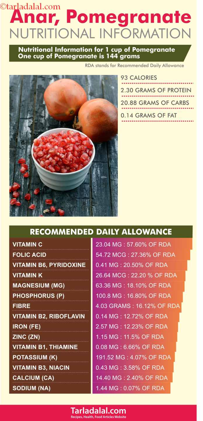 Nutrition-Information-for-Anar,-Pomegranate