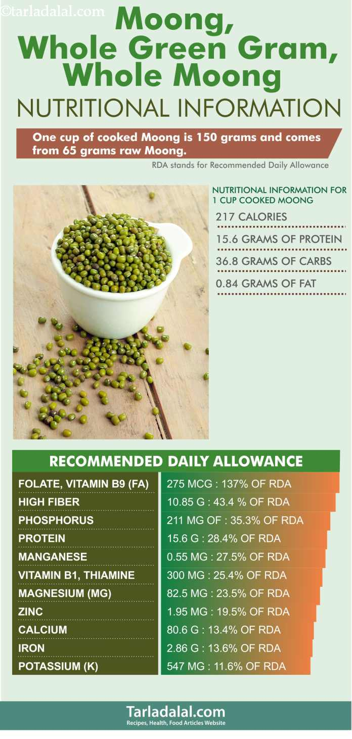 Nutritional-Information-of-Moong,-Whole-Green-Gram,-Whole-Moong