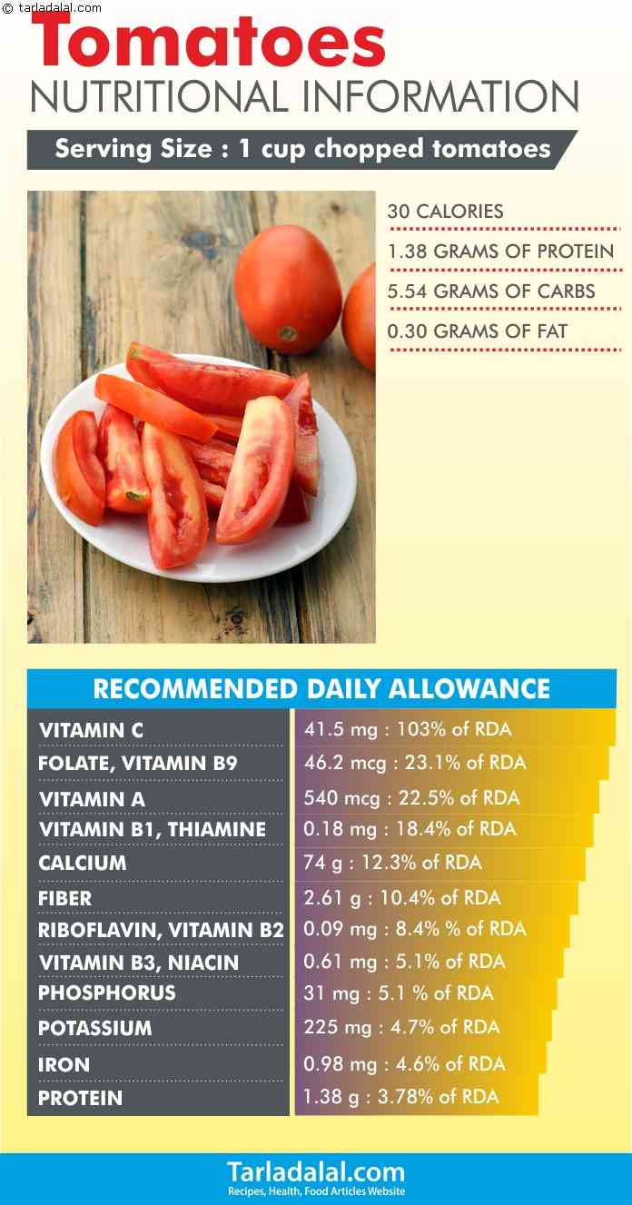 Nutritional-Information-of-Tomatoes