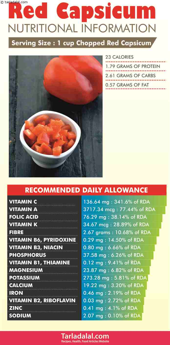 Red-Capsicum-Nutritional-Information