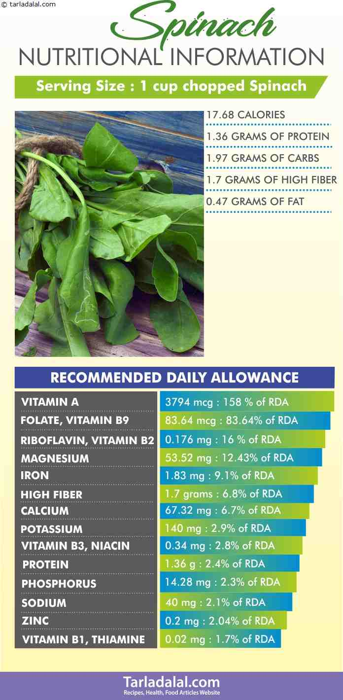 Spinach-Nutritional-Information